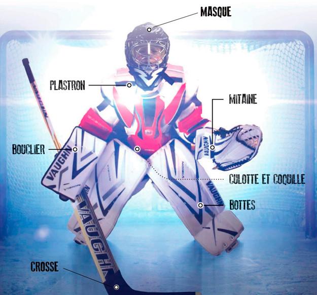 Liste des équipements portés par les gardiens et gardiennes de hockey-sur-glace