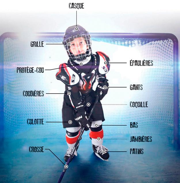 Liste des équipements portés par les joueurs et joueuses de hockey-sur-glace