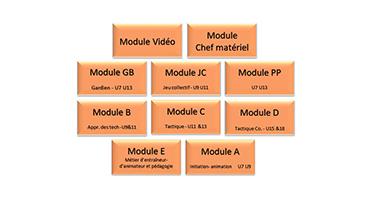 Vignette Modules de formations